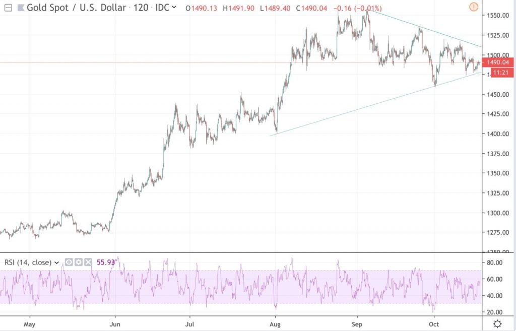 | Hagamos un breve repaso del mercado de oro
