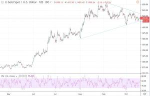 Hagamos un breve repaso del mercado de oro
